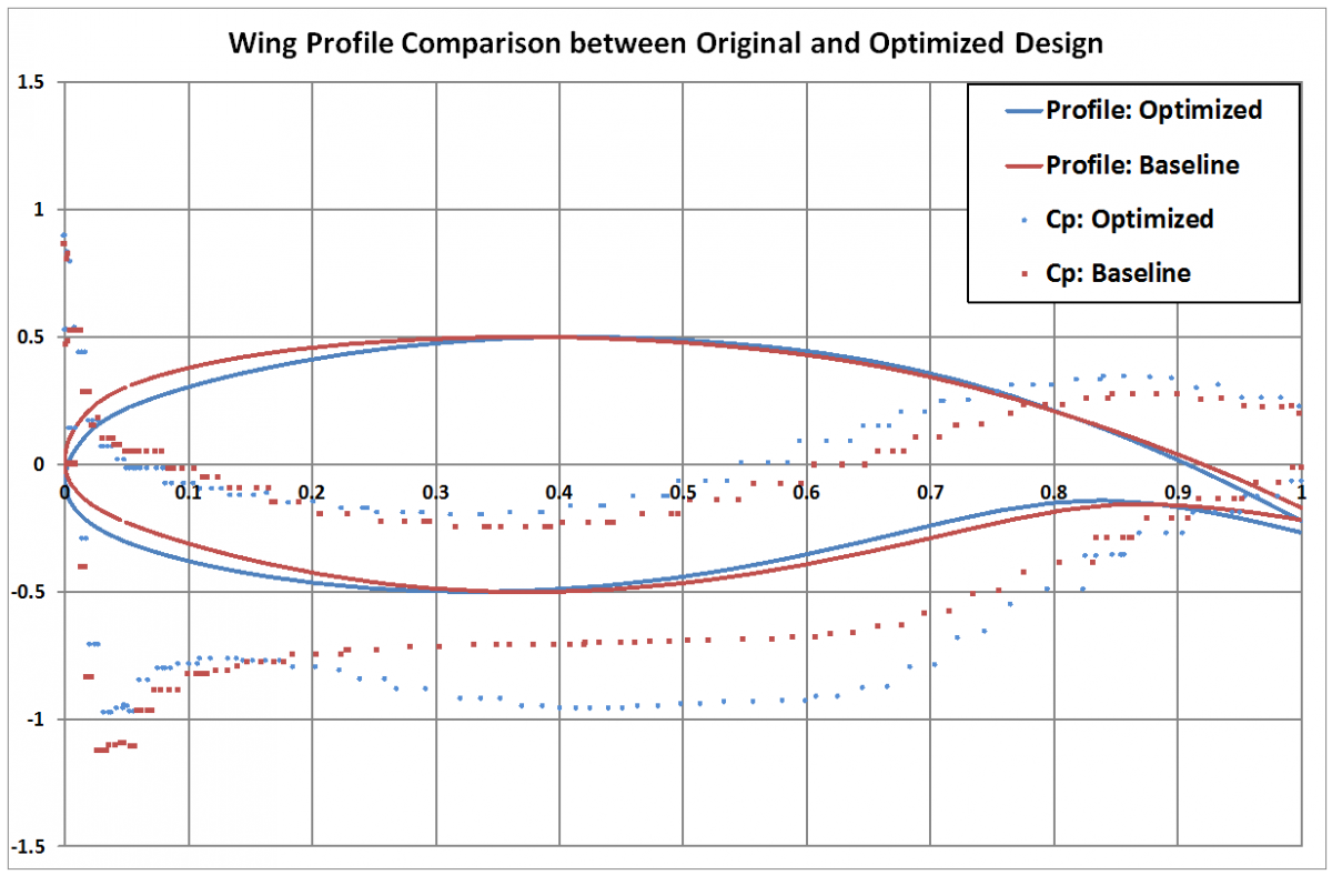 CFD Lift and Drag wing profile optimization