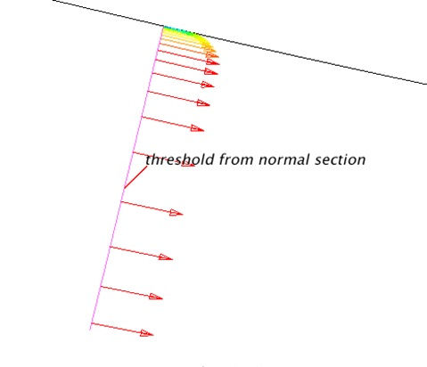 Threshold from normal section